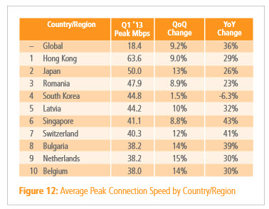 akamai-average-peak-connection-speed-rankings